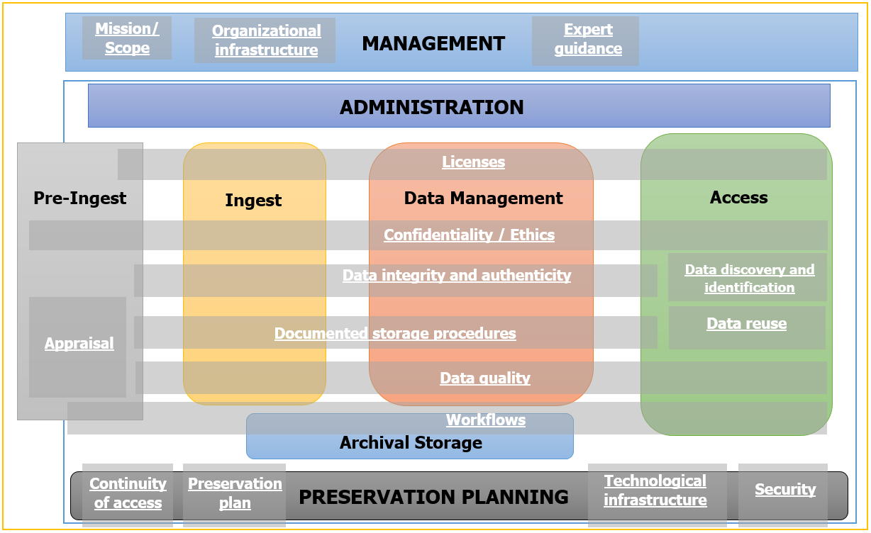 Model of digital preservation in ADP